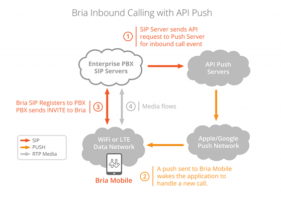 Implementing Battery-Saving Push Notifications in Bria