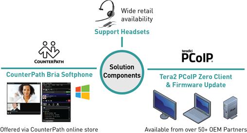 CounterPath-Teradici UC zero client