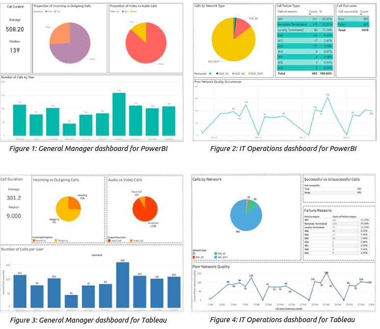 PowerBI and Tableau can not only provide insights to the call statistics, but link it to other data you may have on your team